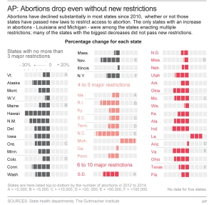 Abortion Rates Drop