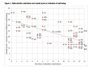 rates-of-laws-and-well-being-abortion